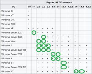 Соответствие поддерживаемых версий .NET Framework в ОС Windows