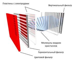 Устройство жидкокристаллического телевизора (ЖК или LCD)