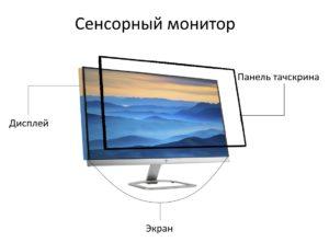 Дисплей, тачскрин и экран монитора